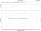 Dyno graph for the Thruxton Tune 3